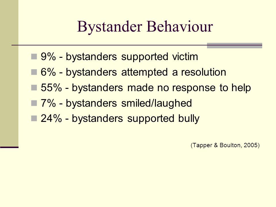 Bystander Behaviour 9% - bystanders supported victim 6% - bystanders attempted a resolution 55% - bystanders made no response to help 7% - bystanders