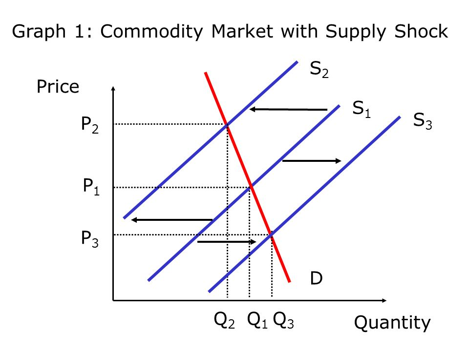 Graph 1: Commodity Market with Supply Shock Price Quantity S1S1 D S2S2 P2P2 P1P1 Q1Q1 Q2Q2 S3S3 P3P3 Q3Q3