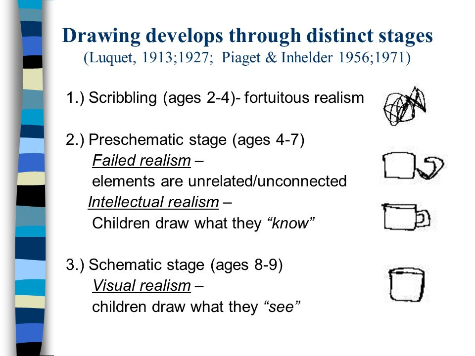 Drawing develops through distinct stages (Luquet, 1913;1927; Piaget & Inhelder 1956;1971) 1.) Scribbling (ages 2-4)- fortuitous realism 2.) Preschemat