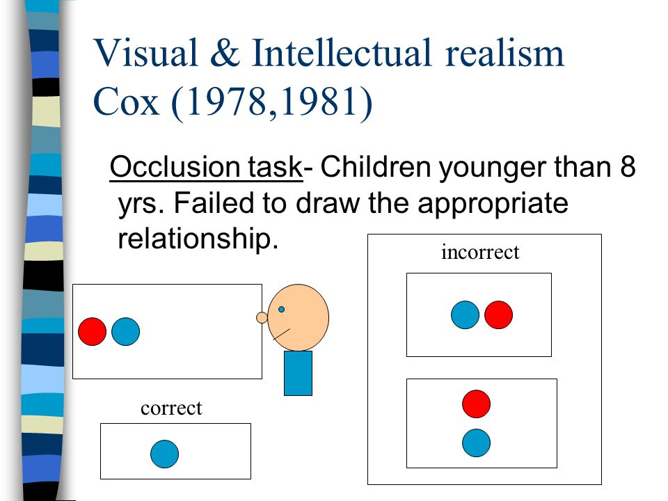 Visual & Intellectual realism Cox (1978,1981) Occlusion task- Children younger than 8 yrs.