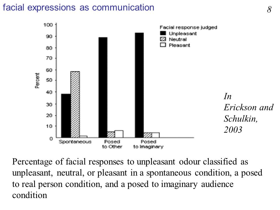 Summary distinct neural pathways underlie the processing of signals of fear (amygdala) and disgust (insula/basal ganglia) in humans.