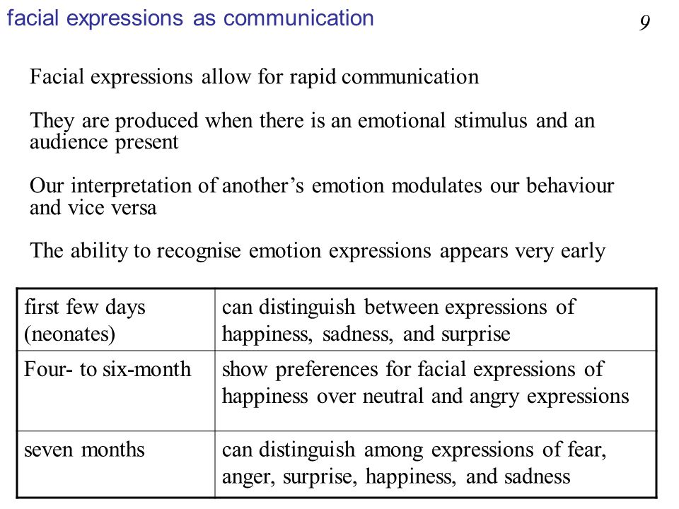 Facial expressions allow for rapid communication They are produced when there is an emotional stimulus and an audience present Our interpretation of a