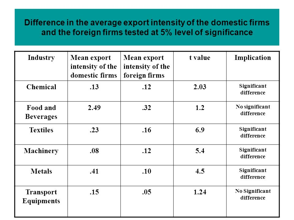 Difference in the average export intensity of the domestic firms and the foreign firms tested at 5% level of significance IndustryMean export intensity of the domestic firms Mean export intensity of the foreign firms t valueImplication Chemical.13.122.03 Significant difference Food and Beverages 2.49.321.2 No significant difference Textiles.23.166.9 Significant difference Machinery.08.125.4 Significant difference Metals.41.104.5 Significant difference Transport Equipments.15.051.24 No Significant difference