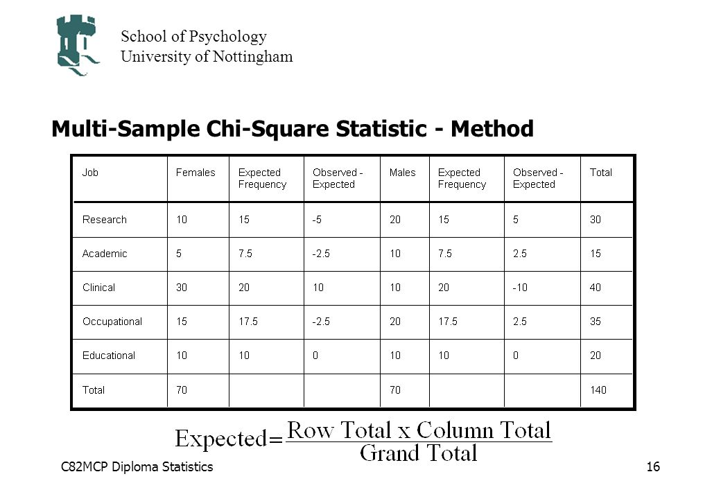 C82MCP Diploma Statistics School of Psychology University of Nottingham 16 Multi-Sample Chi-Square Statistic - Method