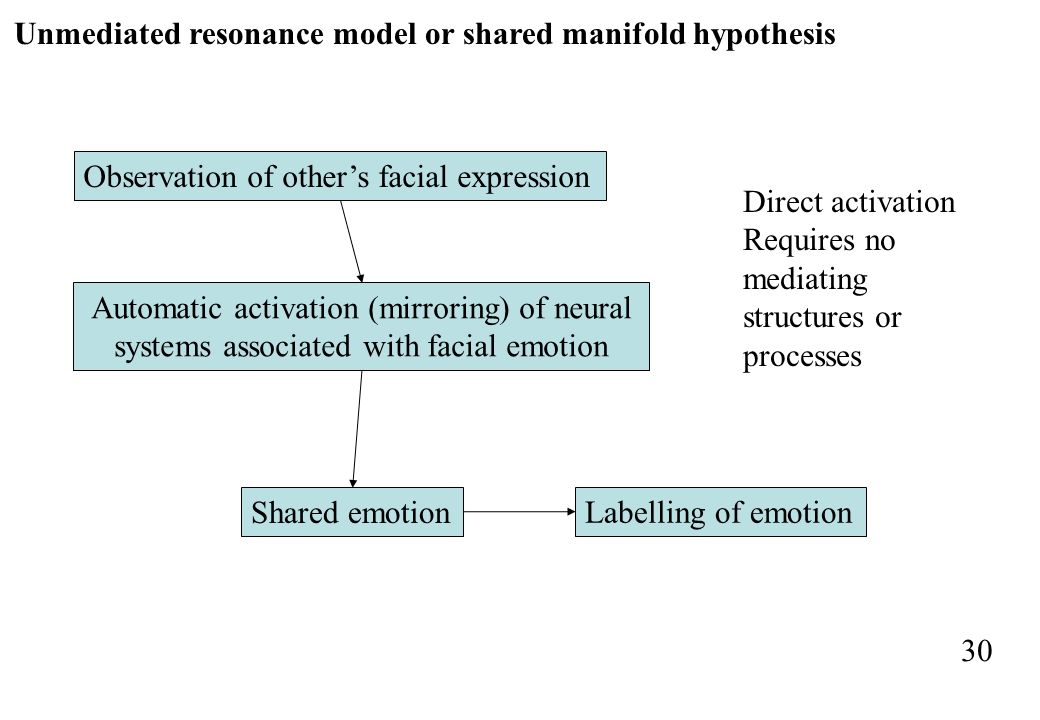 Observation of others facial expression Automatic activation (mirroring) of neural systems associated with facial emotion Shared emotion Labelling of