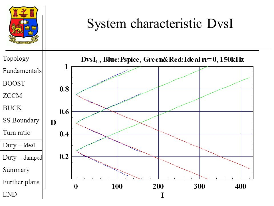 System characteristic DvsI Topology Fundamentals BOOST ZCCM BUCK SS Boundary Turn ratio Duty – ideal Duty – damped Summary Further plans END