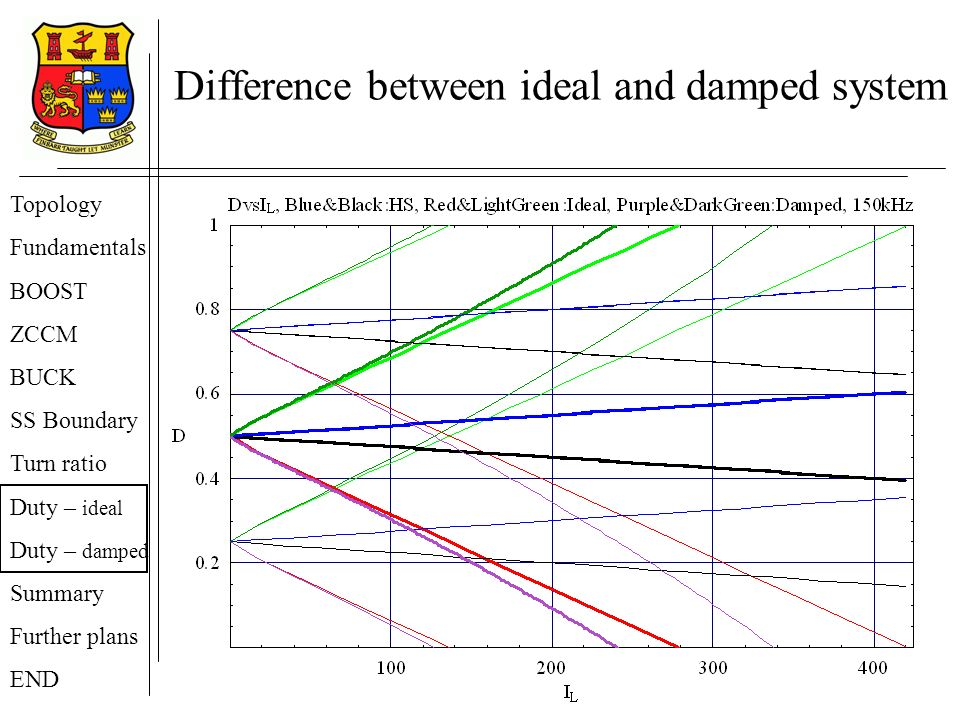 Difference between ideal and damped system Topology Fundamentals BOOST ZCCM BUCK SS Boundary Turn ratio Duty – ideal Duty – damped Summary Further plans END