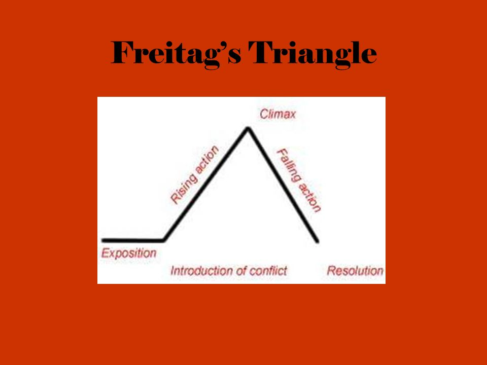 Freitags Triangle