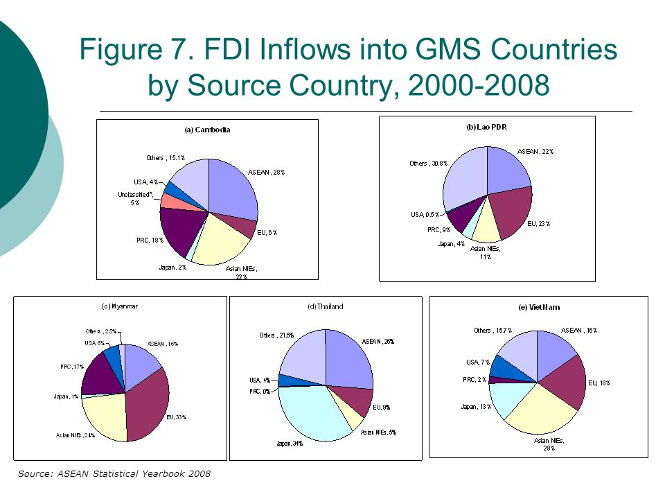 Figure 7. FDI Inflows into GMS Countries by Source Country, 2000-2008 Source: ASEAN Statistical Yearbook 2008