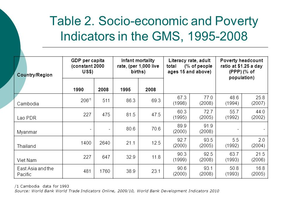 Table 2. Socio-economic and Poverty Indicators in the GMS, 1995-2008 Country/Region GDP per capita (constant 2000 US$) Infant mortality rate, (per 1,0