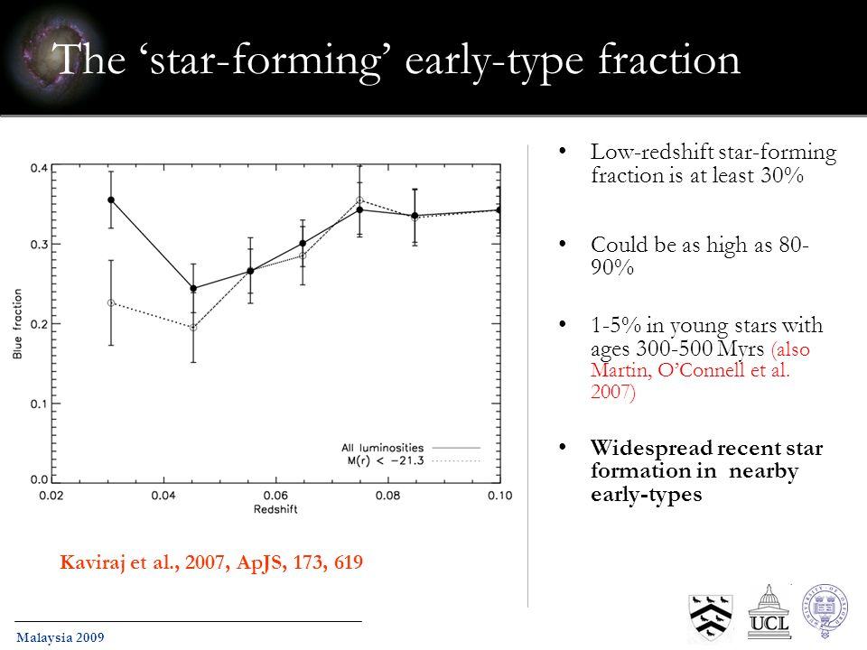 Malaysia 2009 The star-forming early-type fraction Low-redshift star-forming fraction is at least 30% Could be as high as 80- 90% 1-5% in young stars with ages 300-500 Myrs (also Martin, OConnell et al.