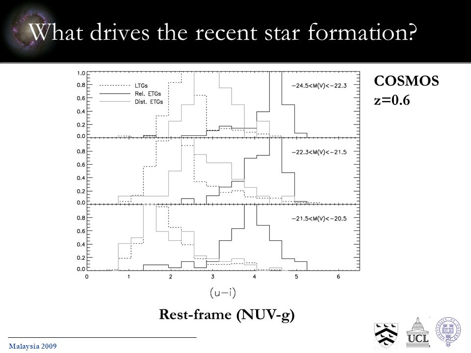 Malaysia 2009 What drives the recent star formation? Rest-frame (NUV-g) COSMOS z=0.6
