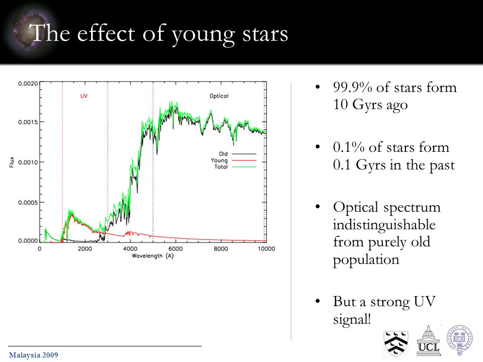 Malaysia 2009 The effect of young stars 99.9% of stars form 10 Gyrs ago 0.1% of stars form 0.1 Gyrs in the past Optical spectrum indistinguishable from purely old population But a strong UV signal!