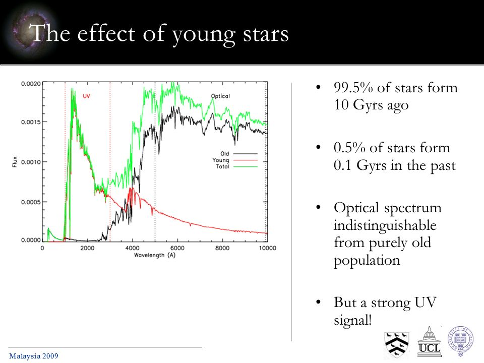 Malaysia 2009 The effect of young stars 99.5% of stars form 10 Gyrs ago 0.5% of stars form 0.1 Gyrs in the past Optical spectrum indistinguishable from purely old population But a strong UV signal!