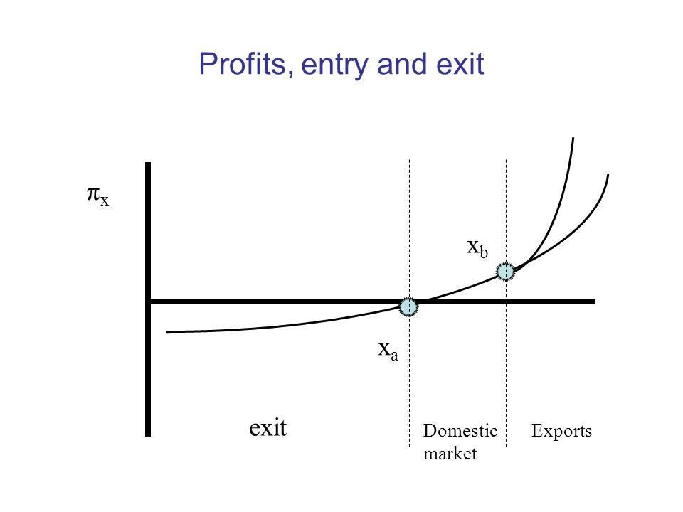 Profits, entry and exit exit πxπx Domestic market Exports xaxa xbxb