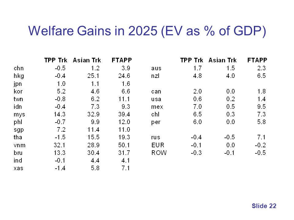 Welfare Gains in 2025 (EV as % of GDP) Slide 22