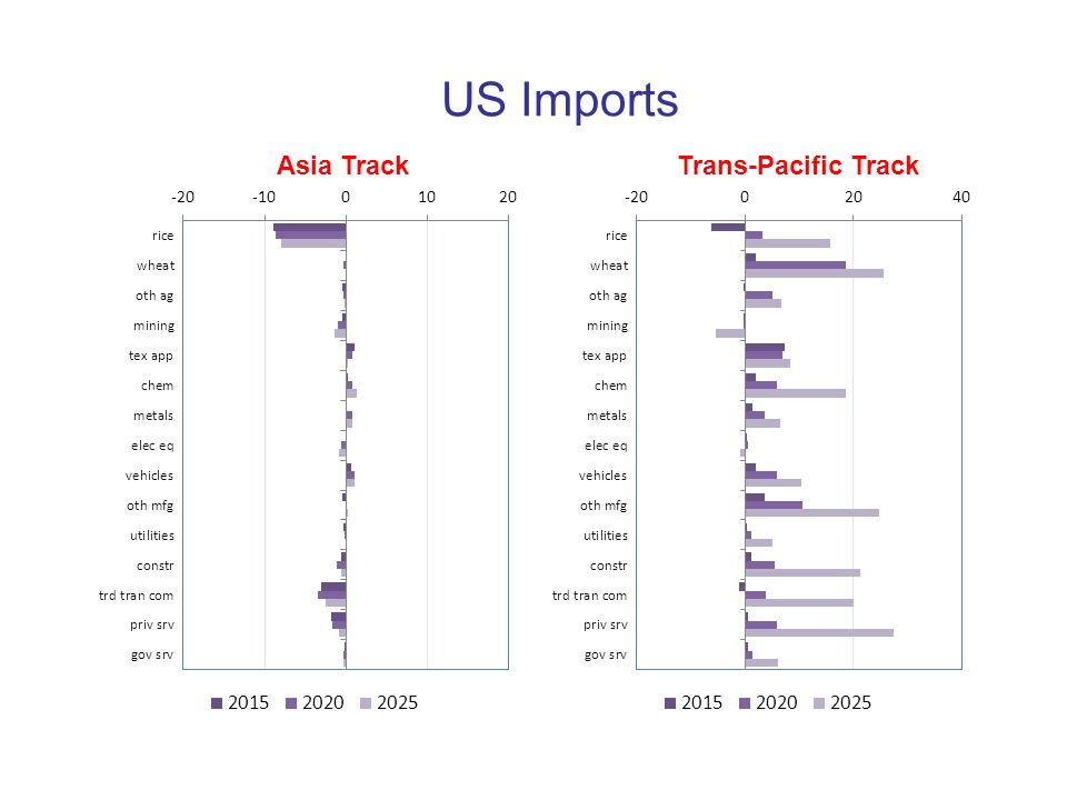 US Imports Asia Track Trans-Pacific Track