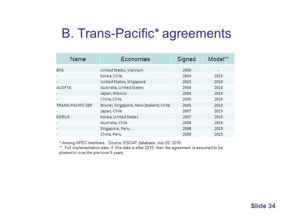 B. Trans-Pacific* agreements Slide 34 NameEconomiesSignedModel** BTAUnited States, Vietnam2000- -Korea, Chile20032010 -United States, Singapore2003201