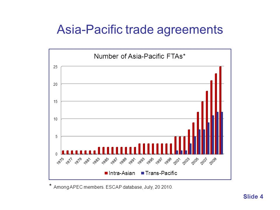 Asia-Pacific trade agreements Slide 4 * Among APEC members. ESCAP database, July, 20 2010.