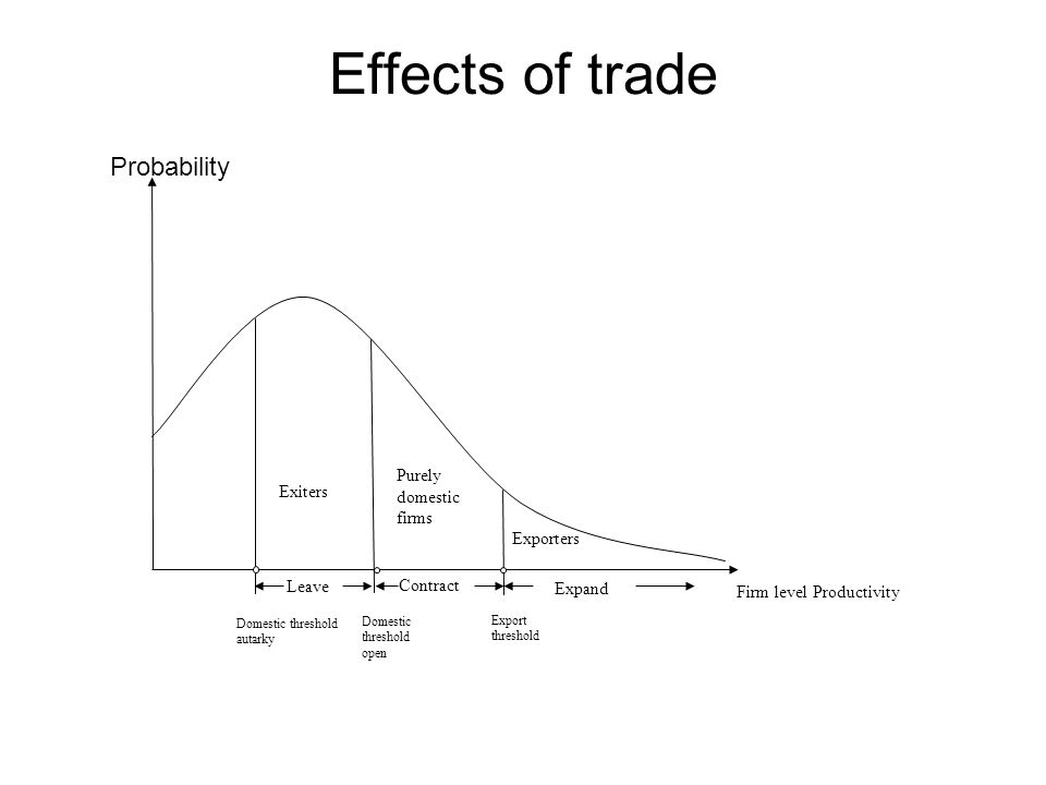 Effects of trade Probability Firm level Productivity Export threshold Domestic threshold open Domestic threshold autarky Exporters Purely domestic firms Contract Leave Expand Exiters