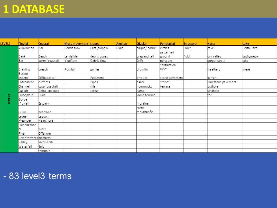 SQLServer 1 DATABASE SPATIAL DATABASES Oracle Spatial PostGreSQL/PostGIS SQLLite IBM DB2 MySQL