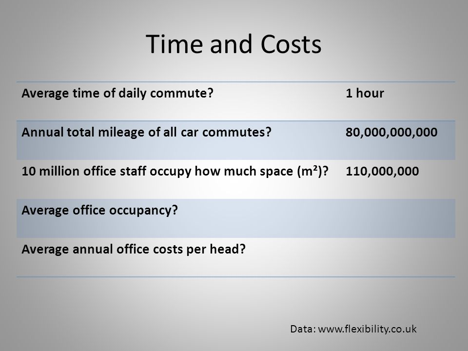 Time and Costs Average time of daily commute 1 hour Annual total mileage of all car commutes 80,000,000,000 10million office staff occupy how much space (m²) 110,000,000 Average office occupancy.