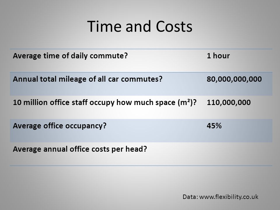 Time and Costs Average time of daily commute 1 hour Annual total mileage of all car commutes 80,000,000,000 10million office staff occupy how much space (m²) 110,000,000 Average office occupancy 45% Average annual office costs per head.