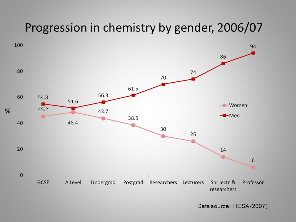 Progression in chemistry by gender, 2006/07 Data source: HESA (2007)