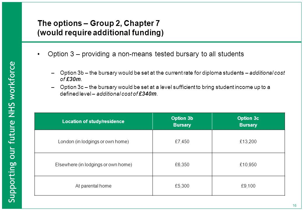 Supporting our future NHS workforce 16 The options – Group 2, Chapter 7 (would require additional funding) Option 3 – providing a non-means tested bursary to all students –Option 3b – the bursary would be set at the current rate for diploma students – additional cost of £30m.