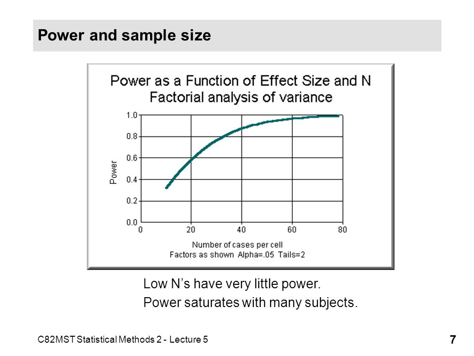 C82MST Statistical Methods 2 - Lecture 5 8 Power and Sample Size One of the most useful aspects of power analysis is the estimation of the sample size required for a particular study Too small an effect size and an effect may be missed Too large an effect size too expensive a study Different formulae/tables for calculating sample size are required according to experimental design