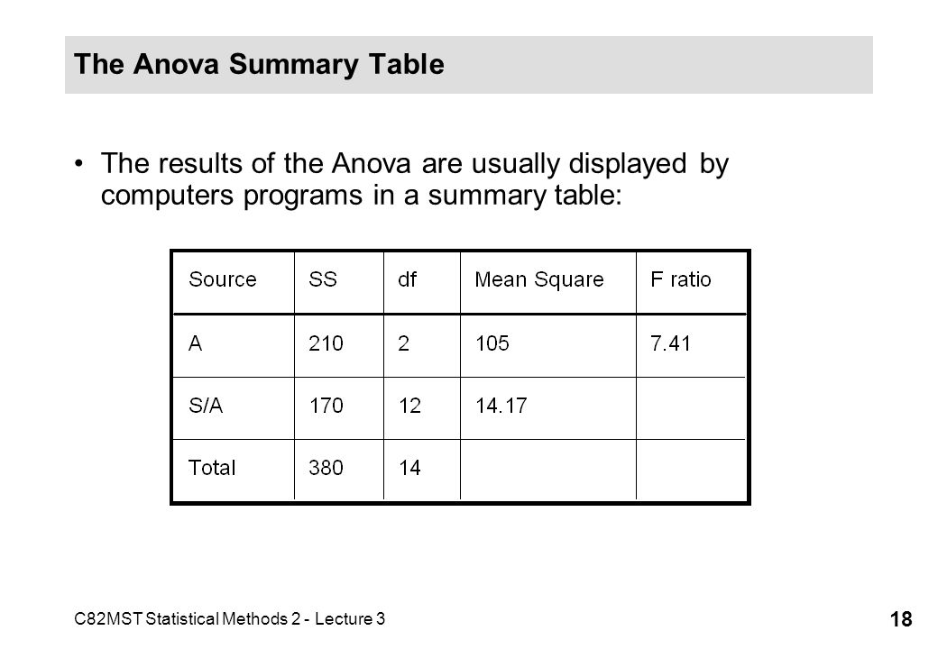 C82MST Statistical Methods 2 - Lecture 3 18 The Anova Summary Table The results of the Anova are usually displayed by computers programs in a summary