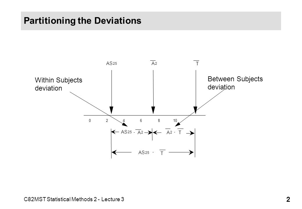 C82MST Statistical Methods 2 - Lecture 3 2 Partitioning the Deviations 0 2 4 6 8 10 AS 25 A 2 T AS 25 - A 2 A 2 - T AS 25 - T Within Subjects deviatio