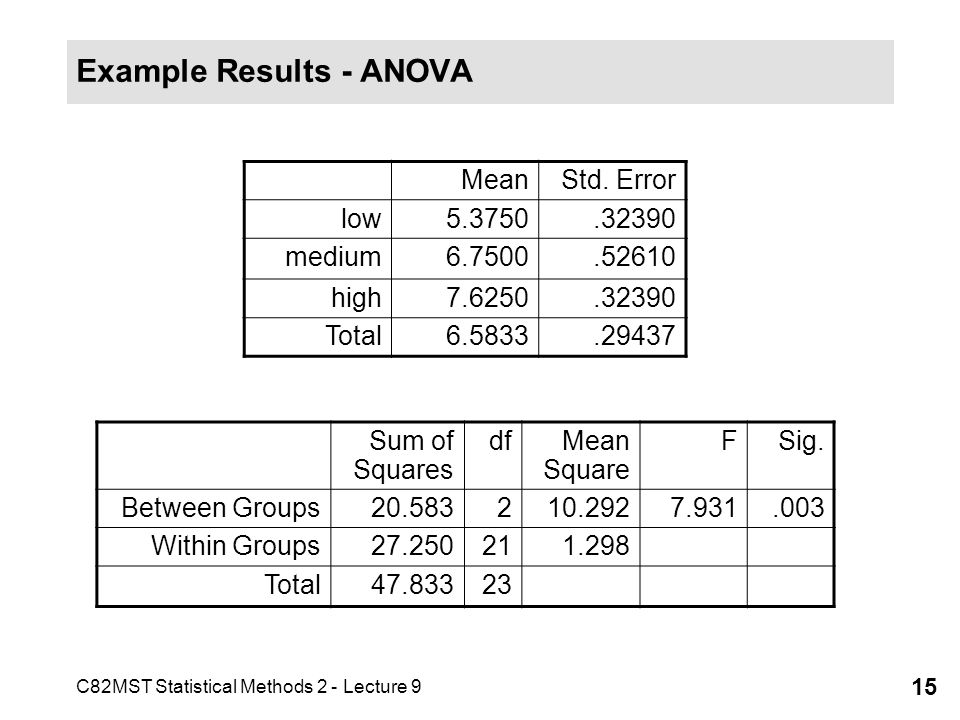 C82MST Statistical Methods 2 - Lecture 9 15 Example Results - ANOVA Sum of Squares dfMean Square FSig. Between Groups20.583210.2927.931.003 Within Gro