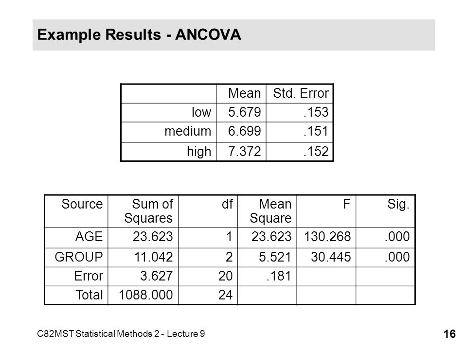 C82MST Statistical Methods 2 - Lecture 9 16 Example Results - ANCOVA MeanStd. Error low5.679.153 medium6.699.151 high7.372.152 SourceSum of Squares df