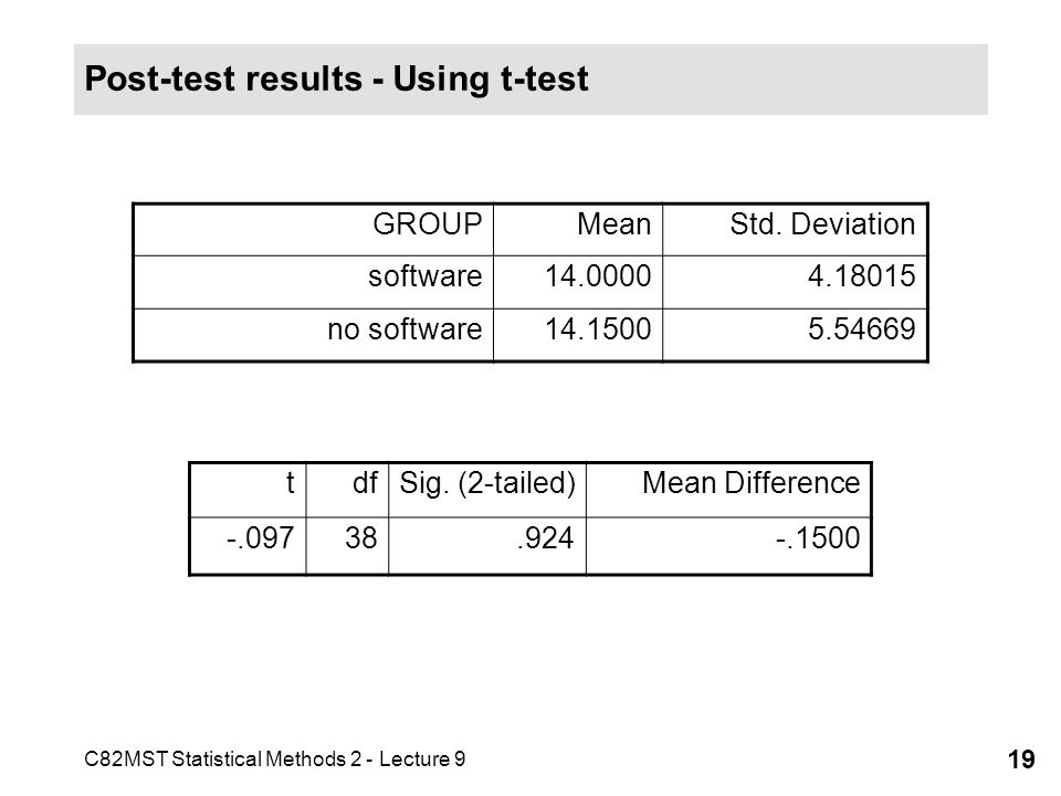 C82MST Statistical Methods 2 - Lecture 9 19 Post-test results - Using t-test GROUPMeanStd. Deviation software14.00004.18015 no software14.15005.54669