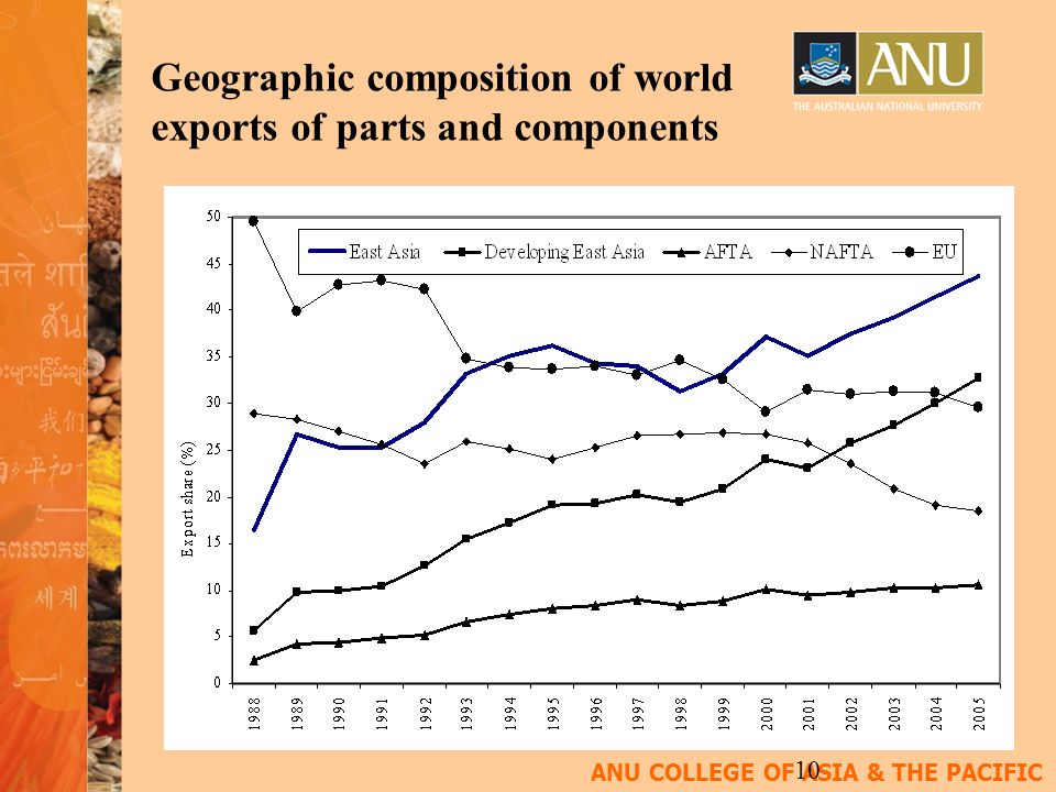 ANU COLLEGE OF ASIA & THE PACIFIC 10 Geographic composition of world exports of parts and components