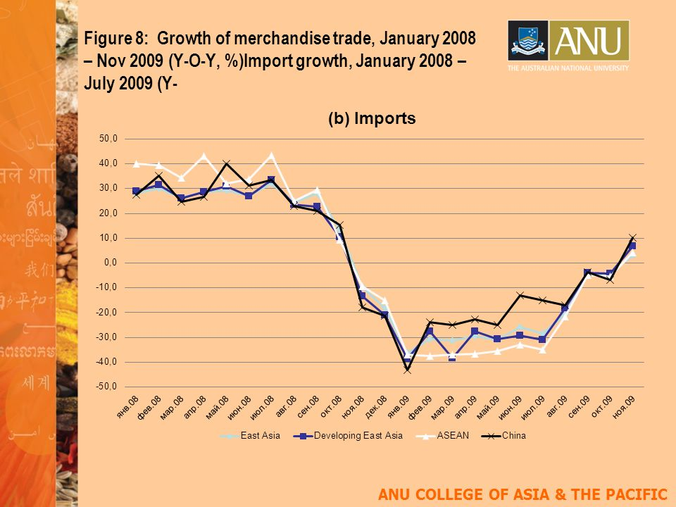 ANU COLLEGE OF ASIA & THE PACIFIC Figure 8: Growth of merchandise trade, January 2008 – Nov 2009 (Y-O-Y, %)Import growth, January 2008 – July 2009 (Y-