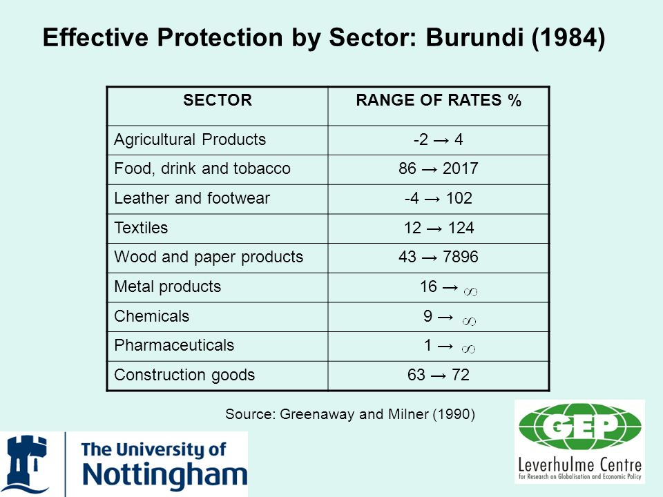 Effective Protection by Sector: Burundi (1984) SECTORRANGE OF RATES % Agricultural Products-2 4 Food, drink and tobacco86 2017 Leather and footwear-4