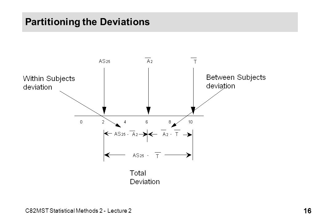 C82MST Statistical Methods 2 - Lecture 2 16 Partitioning the Deviations