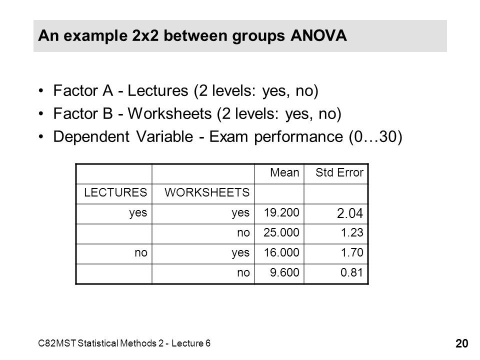 C82MST Statistical Methods 2 - Lecture 6 20 An example 2x2 between groups ANOVA Factor A - Lectures (2 levels: yes, no) Factor B - Worksheets (2 level