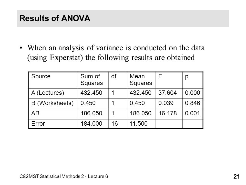 C82MST Statistical Methods 2 - Lecture 6 21 Results of ANOVA When an analysis of variance is conducted on the data (using Experstat) the following res