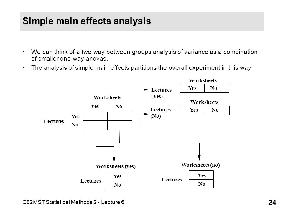 C82MST Statistical Methods 2 - Lecture 6 24 Simple main effects analysis We can think of a two-way between groups analysis of variance as a combinatio