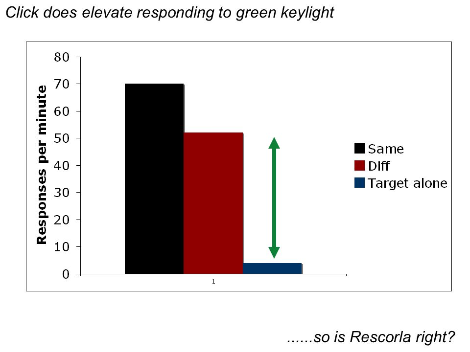 Click does elevate responding to green keylight......so is Rescorla right?