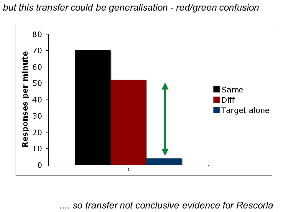 but this transfer could be generalisation - red/green confusion.... so transfer not conclusive evidence for Rescorla