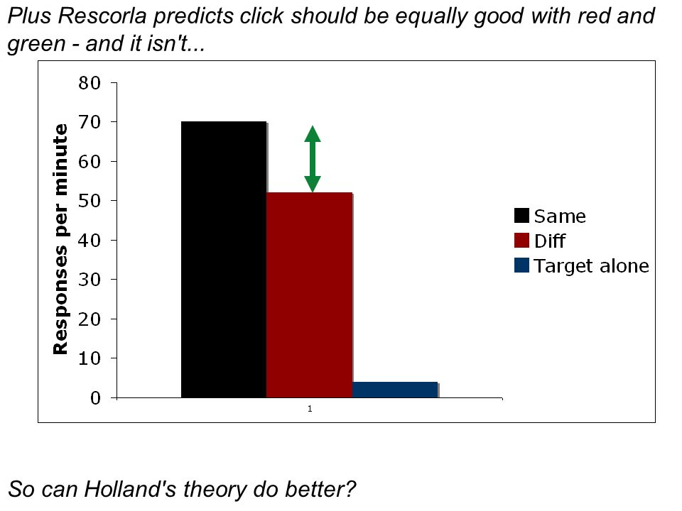 Plus Rescorla predicts click should be equally good with red and green - and it isn't... So can Holland's theory do better?