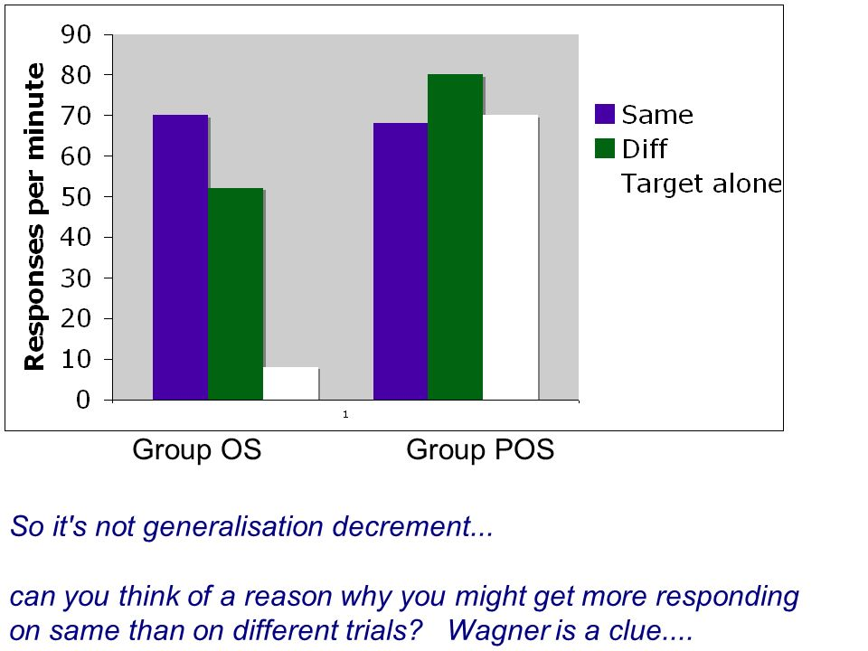 Group OS Group POS So it's not generalisation decrement... can you think of a reason why you might get more responding on same than on different trial