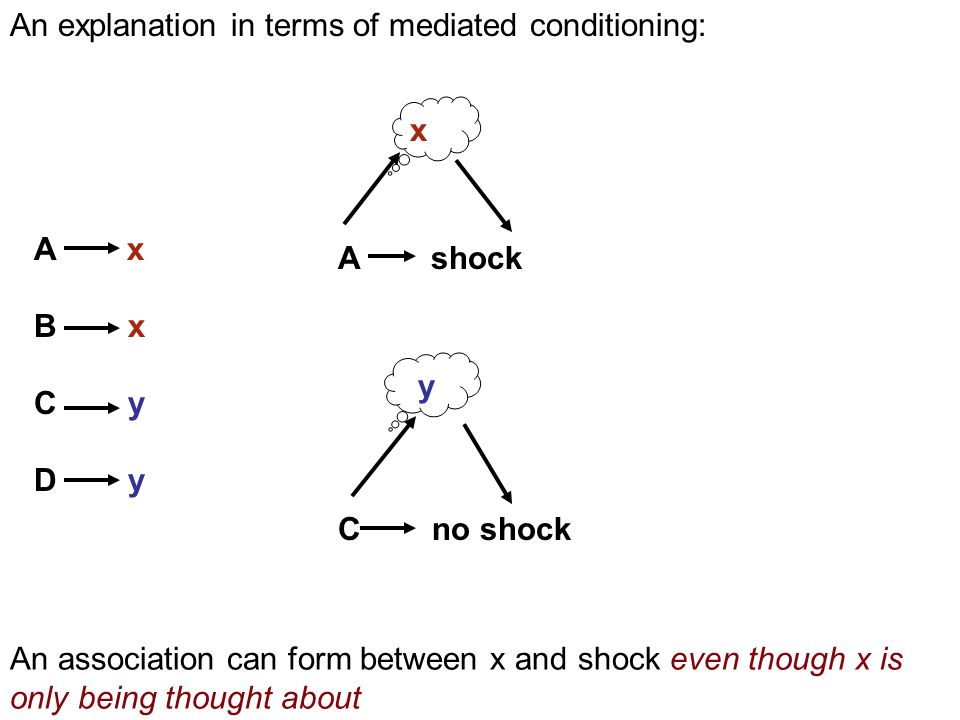 y C no shock A shock x A x B x C y D y An explanation in terms of mediated conditioning: An association can form between x and shock even though x is only being thought about