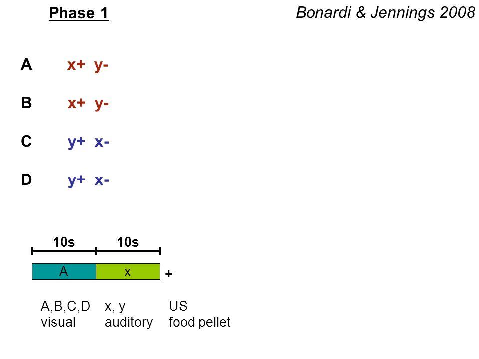 Phase 1 A x+ y- B x+ y- C y+ x- D y+ x- Ax 10s + A,B,C,D visual x, y auditory US food pellet Bonardi & Jennings 2008