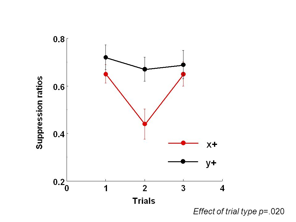 Effect of trial type p=.020