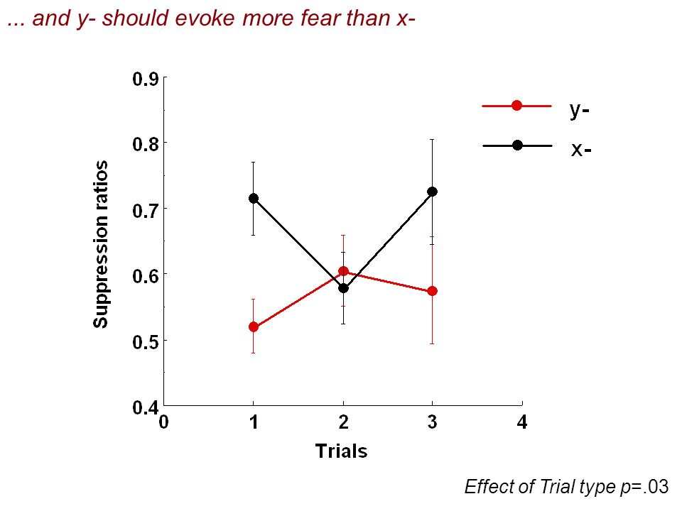 Effect of Trial type p=.03... and y- should evoke more fear than x-